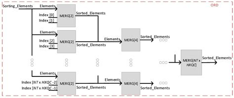 Electronics   Free Full-Text   Fast Scalable Architecture