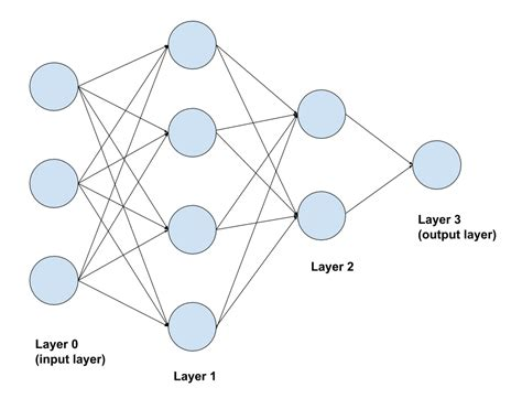Introduction to neural networks   statsandstuff