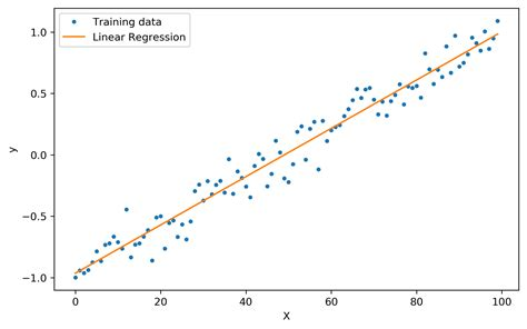 How to do Linear Regression and Logistic Regression in
