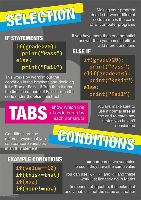 """""""Intro to Python Poster (Computer Science GCSE) #2"""" by"""
