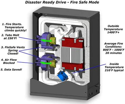 FloSafe™ Forced Air Flow Cooling System for NAS Storage